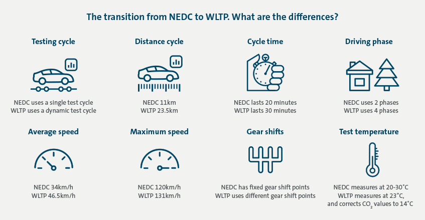 The transition from NEDC to WLTP. What are the differences?